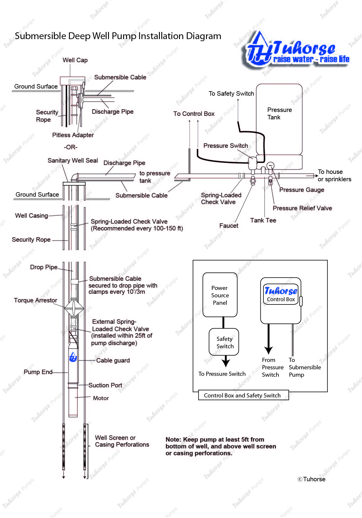 watermarkedinstallationdiagram4 pump installation 220V Well Pump Wiring Diagram at readyjetset.co