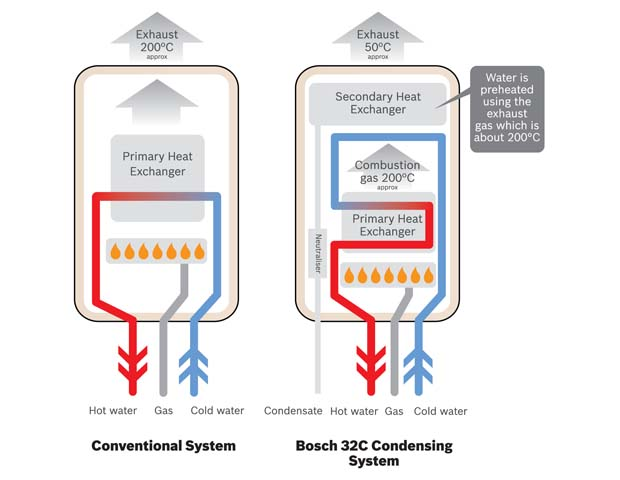 201111180611390.bosch-32c-diagram-620x480b32-con.jpg