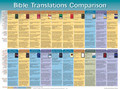 Bible Translations Comparision Wall Chart - Laminated