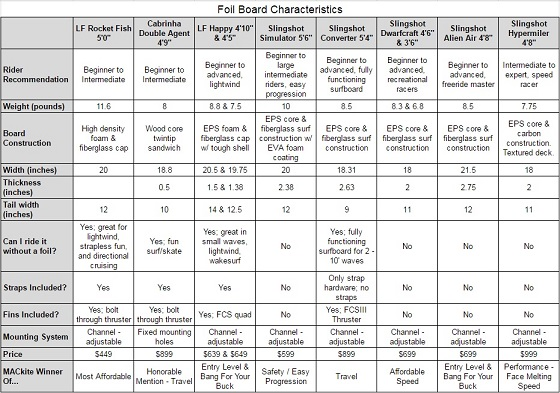 foil-board-characteristics-3.jpg