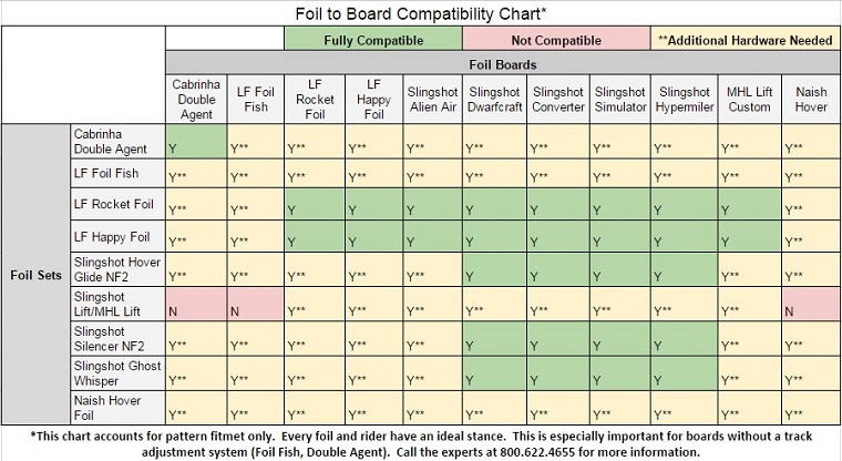 foil-to-board-compatibility-chart-1.jpg