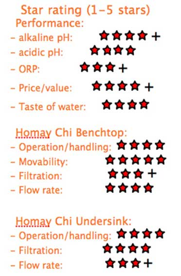homay-star-rating-2012.jpg