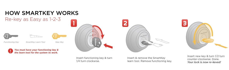 SmartKey Instruction