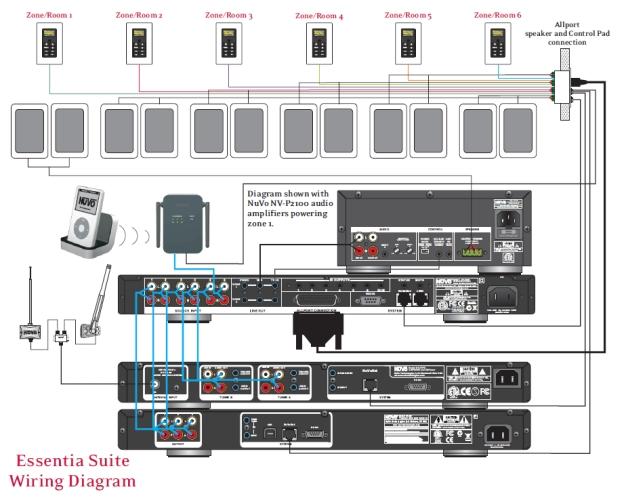 nuvo essentia 6 zone audio distribution system