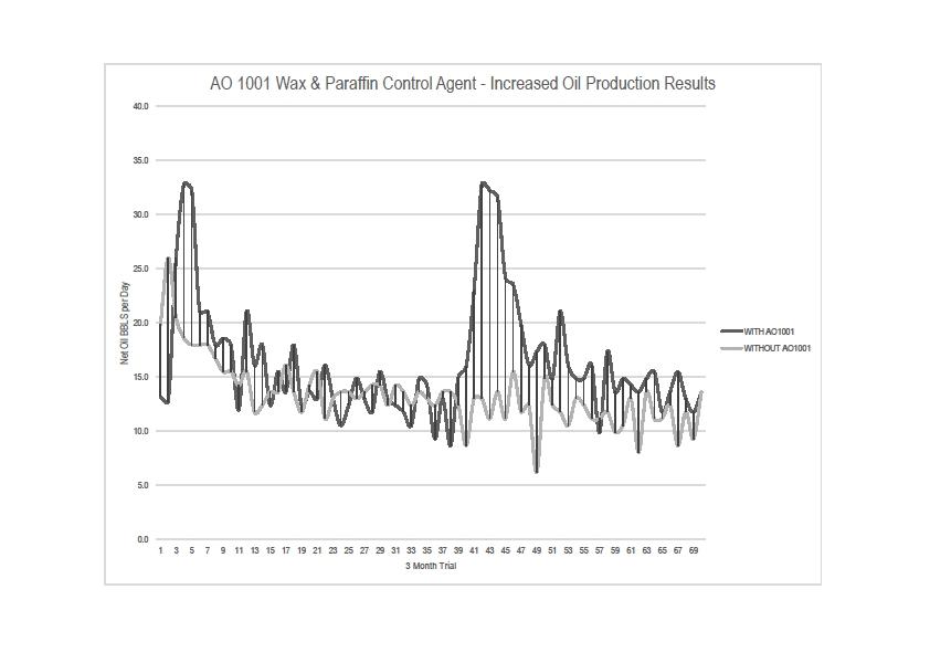 agent-orange-graph.jpg