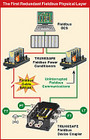Fault Tolerant Fieldbus Wiring System