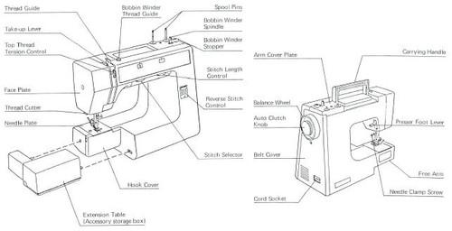 Janome Sewing Machine Manual Pdf