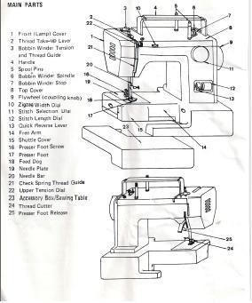 elna elnita 250 sewing machine instruction manual elnita 250 sewing machine manual free elnita 200 sewing machine manual