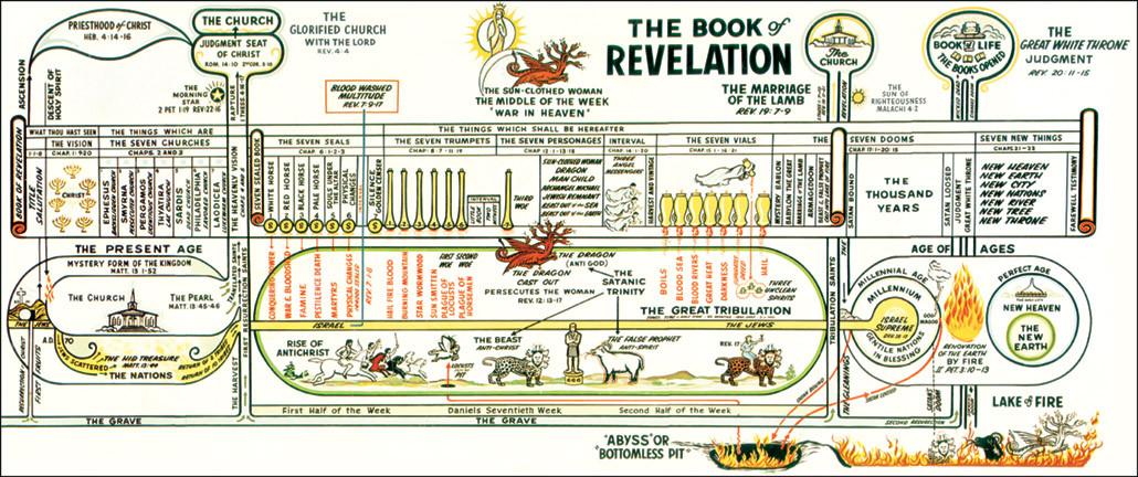Book of revelations?? Help?
