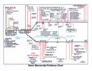 Basic Manuscript Evidence Chart