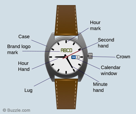 Parts of a watch and what style you may want - R & M Woodrow