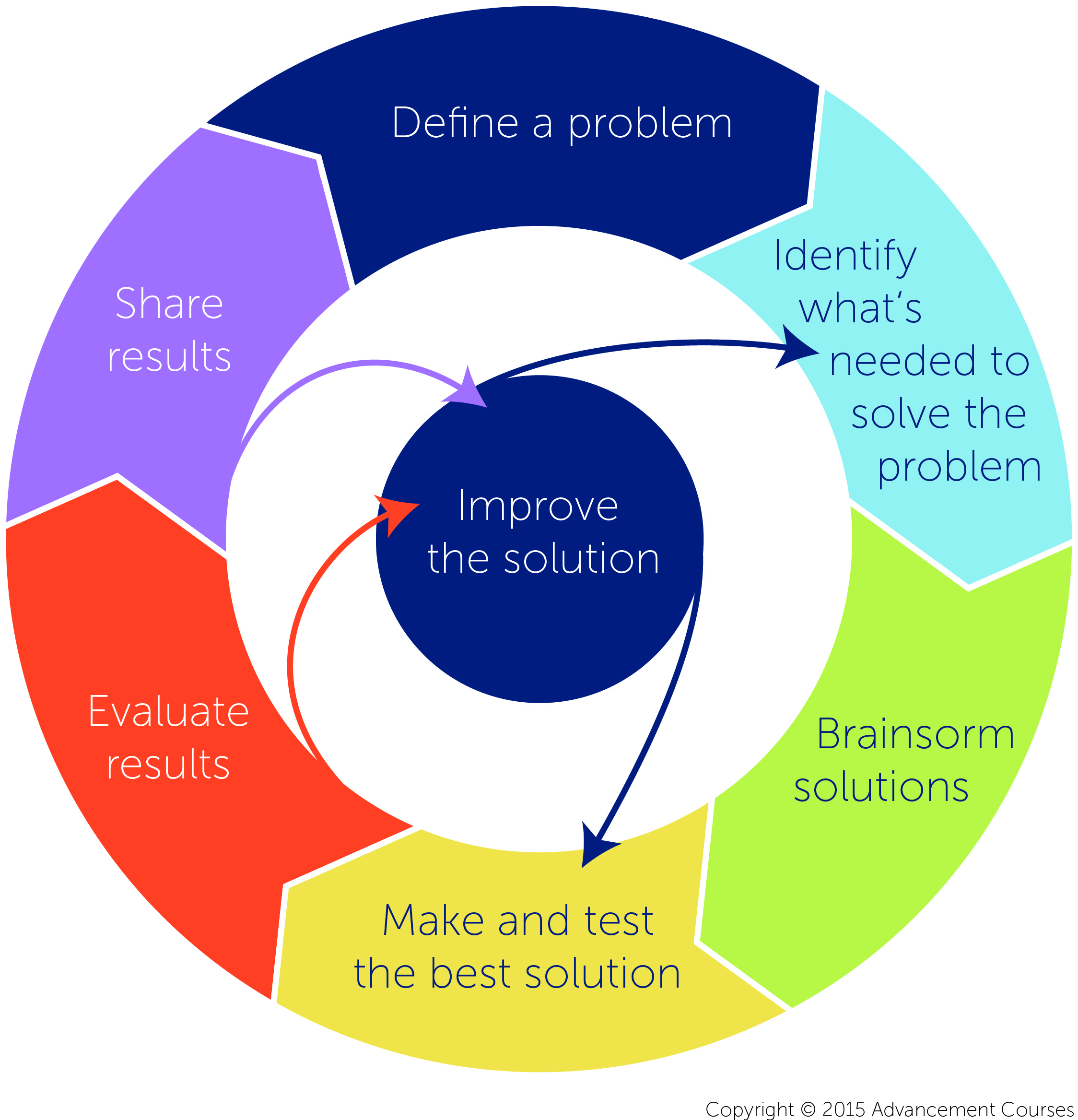 engineering design process   key steps  stem teaching  learning advancement courses