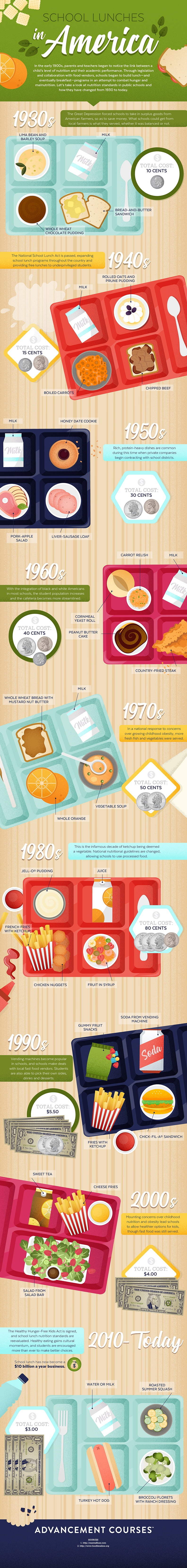 School Lunches in America Infographic