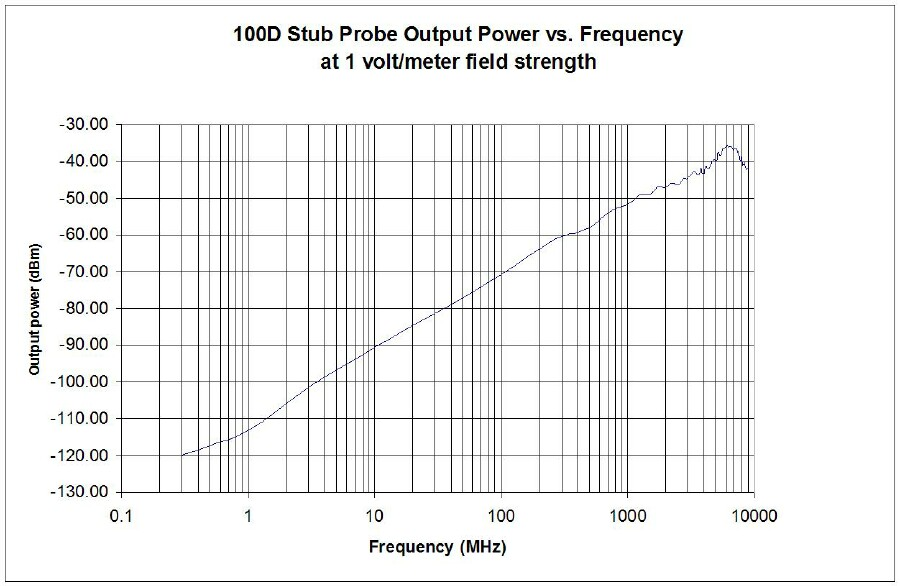 e-field-probe-frequency.jpg