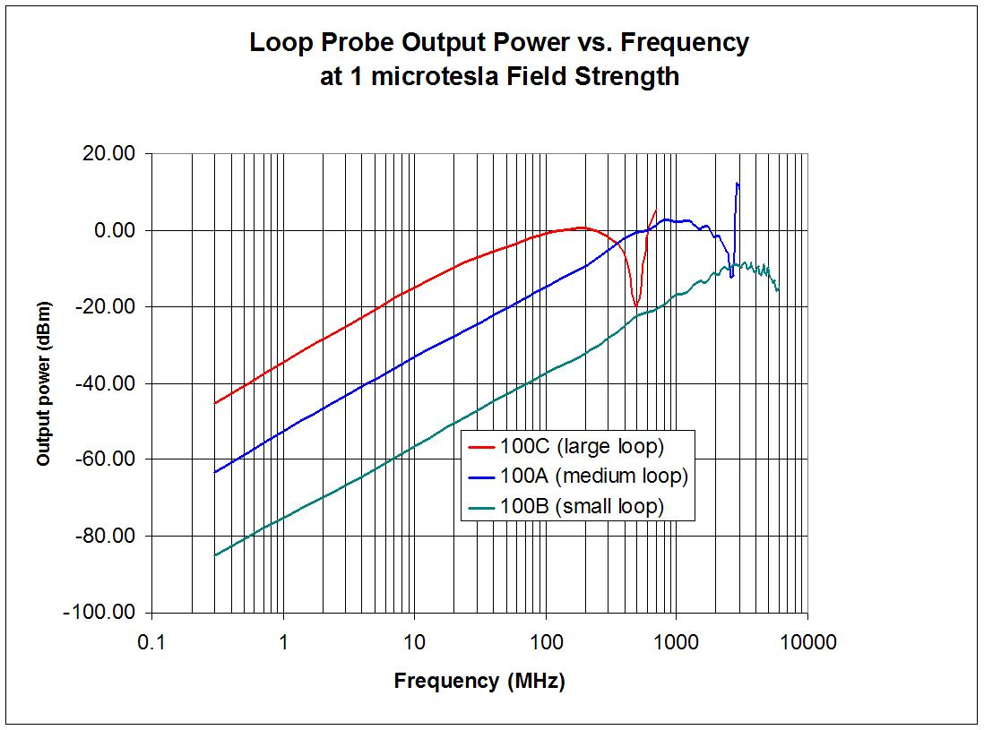 h-field-probe-frequency-response-graph.jpg