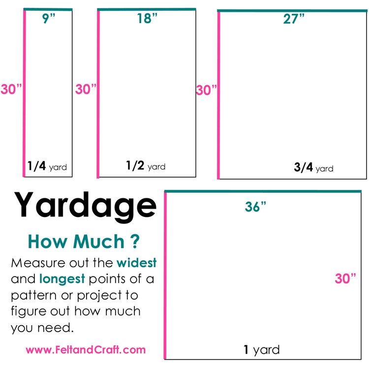 "diagram of yardage showing 30"" as the width and the variable length. Sold by the quarter yard, 1/4 yard =9 inches"