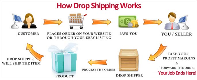 drop-shipping-flowcart.jpg