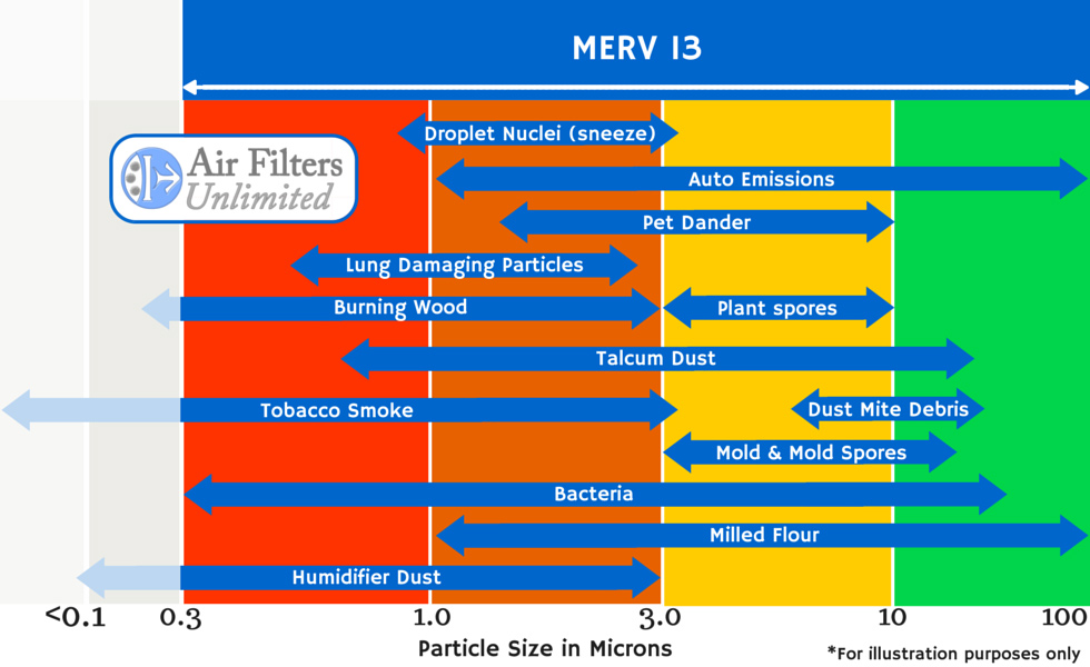 Image gallery merv filter for What is fpr rating
