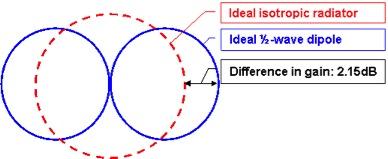 Antenna Gain: dBi vs  dBd - M2 Antenna Systems, Inc
