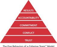 Five Behaviors of a Cohesive Team Pyramid