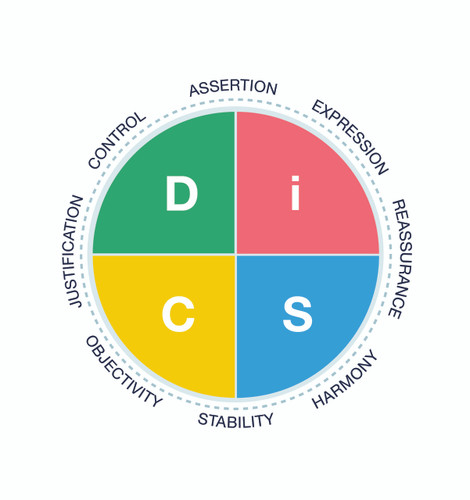 Productive Conflict - Everything DiSC Map