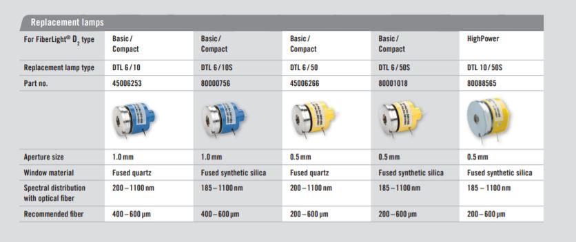 heraeus-fiberlight-d2-replacement-lamps.jpg