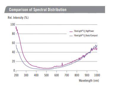 heraeus-fiberlight-d2-spectral-distribution.jpg