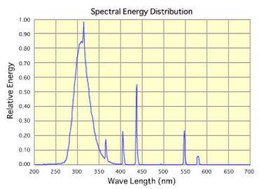 sankyo-denki-uvb-spectral-output.jpg