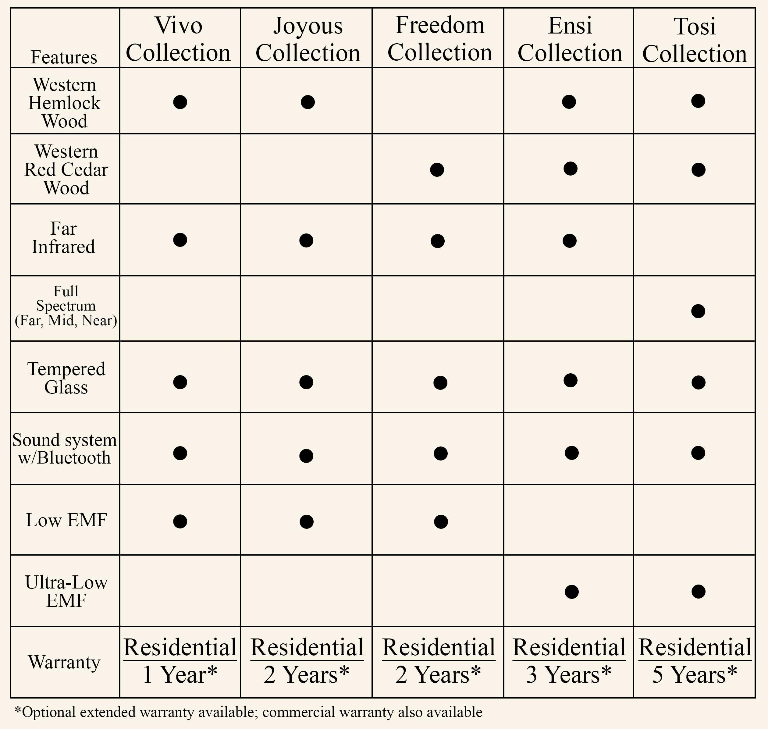 Collection Comparison Chart