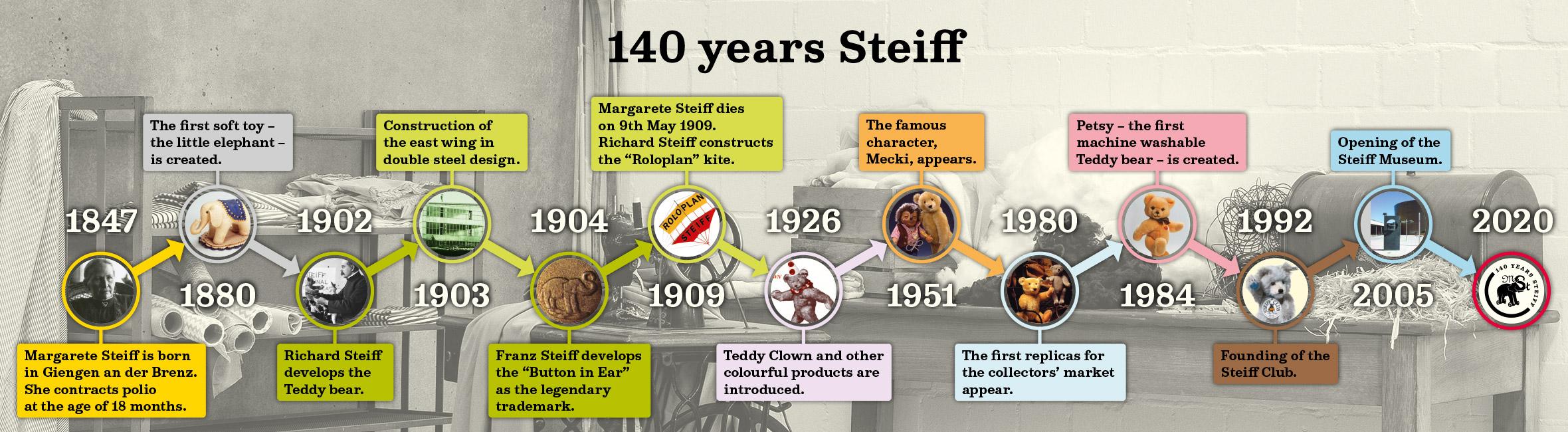 140-years-steiff-banner-horizontal.jpg