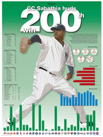 "CC Sabathia ""Hurls 200th Win"" 18x24 Record Stat Poster"