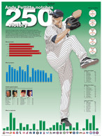"Andy Pettitte ""notches 250th victory"" 18x24 Record Stat Poster"