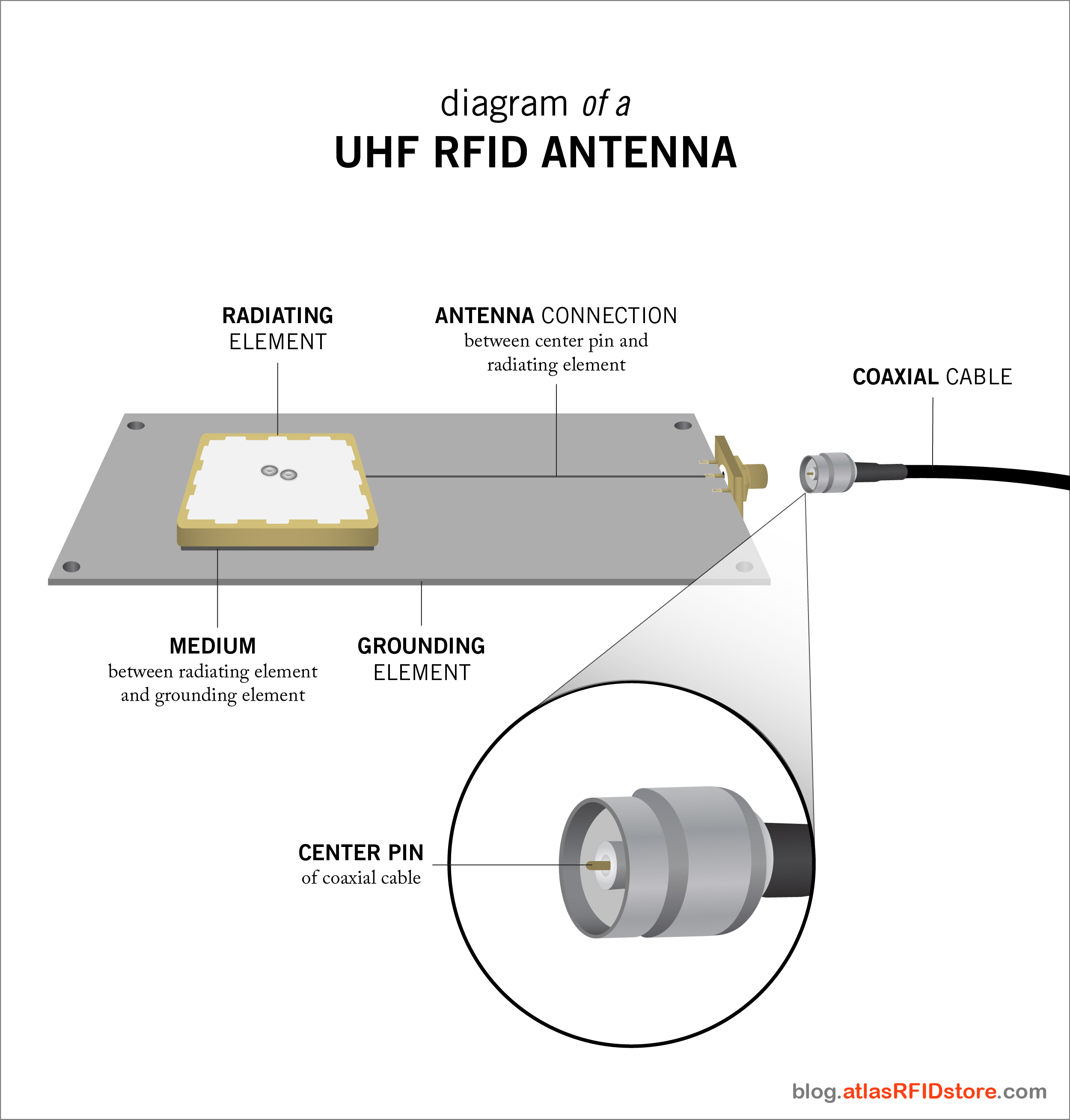 9 Tactics for Choosing an RFID Antenna - atlasRFIDstore