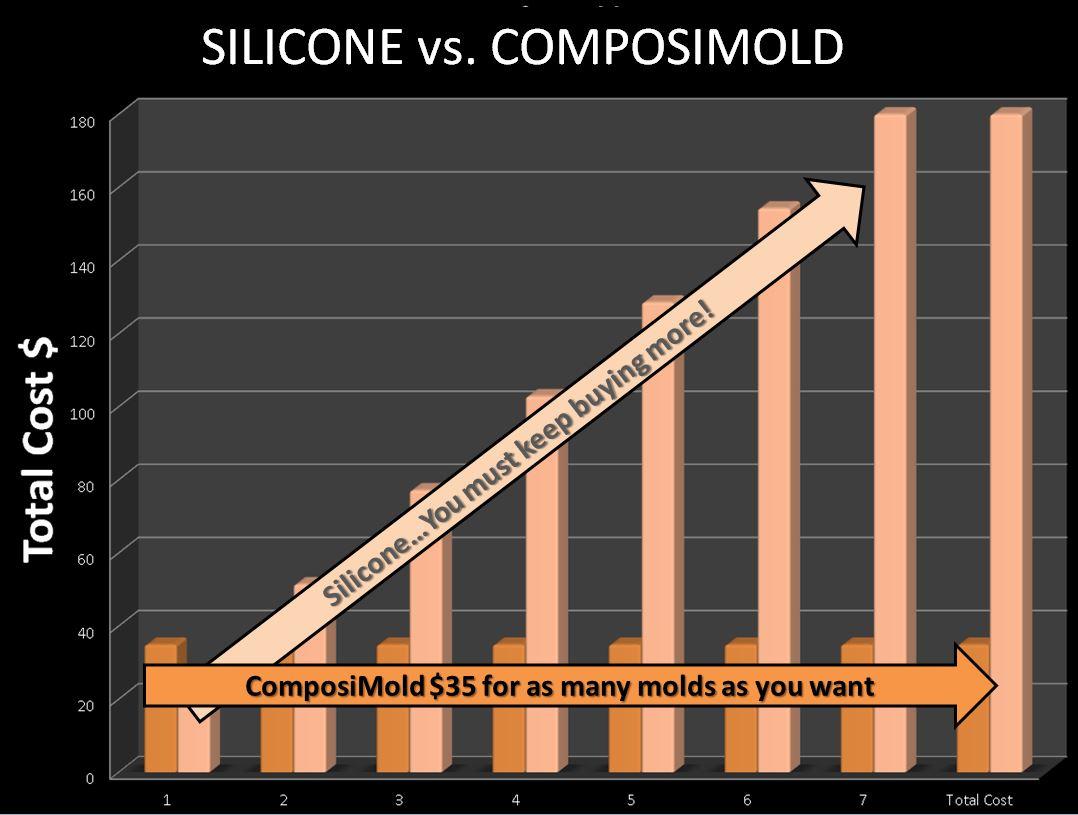 Silicone molds vs. ComposiMold molds