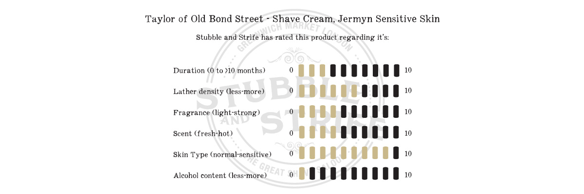 product-review-taylor-of-old-bond-street-shave-cream-jermyn-sensitive-skin8.jpg