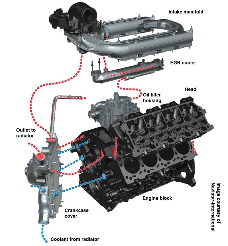 Ford 6.0 Powerstroke EGR System and Coolant Flow