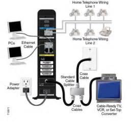 CISCO DPC3941T (XB3) A/C DUAL BAND WIFI TELEPHONE GATEWAY(Comcast/Xfinity)