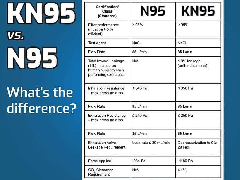 efficient-of-kn95-and-n95-mask-800x600.jpg