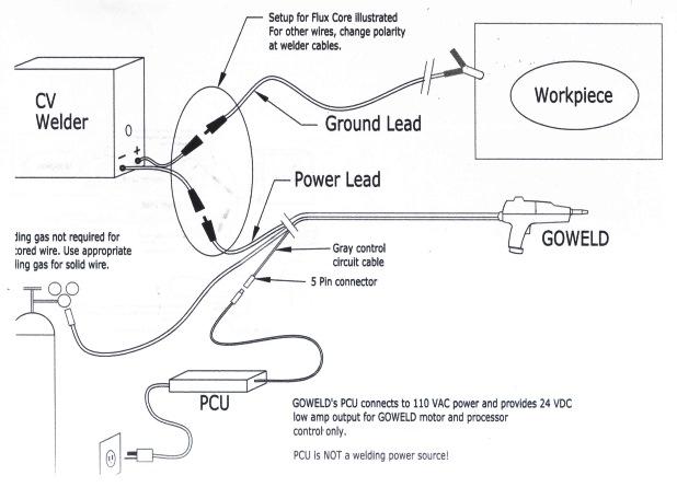 Broco 600156 Spool Gun PCU 115 / 230V Power Conditioning Unit