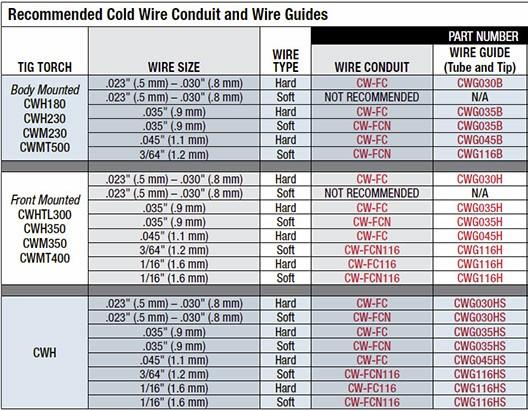 wire-guides-939x586-2.jpg