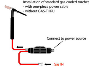 Connector w/separate gas hose