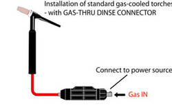 Gas flows thru the connector