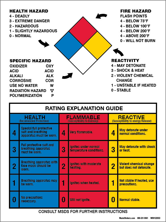 9x12 Quot Nfpa Hazard Rating Guide Container Decal