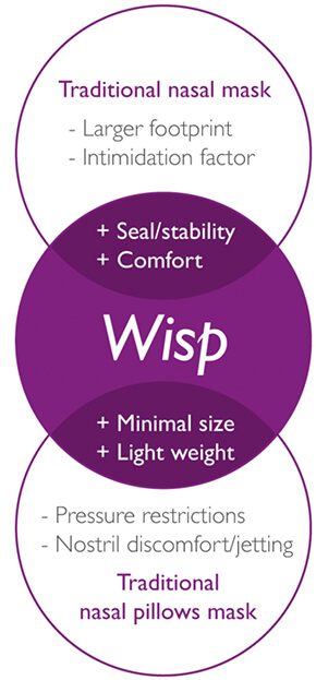 wisp-piechart.jpg