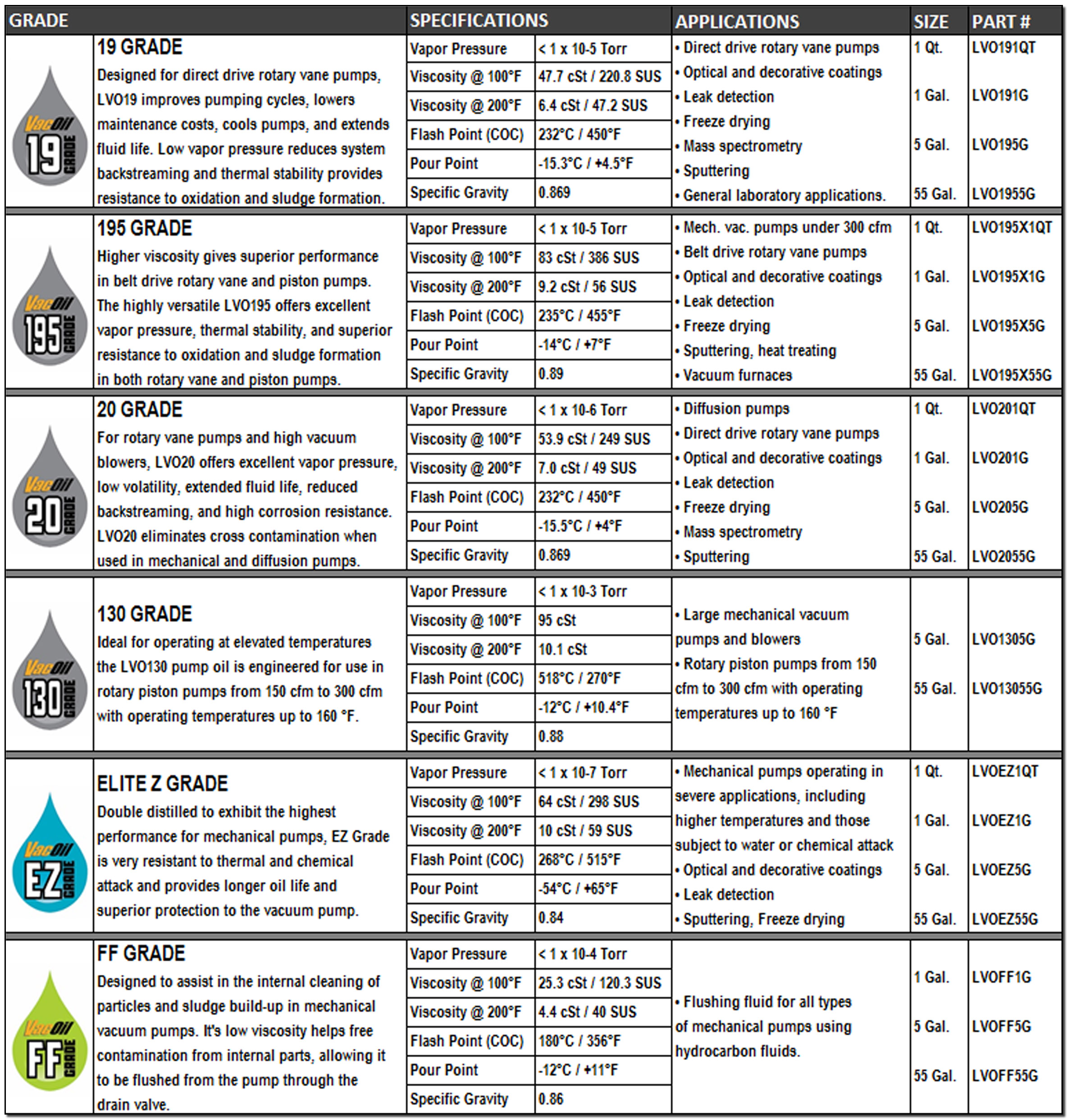 vacoil-specification-chart.jpg