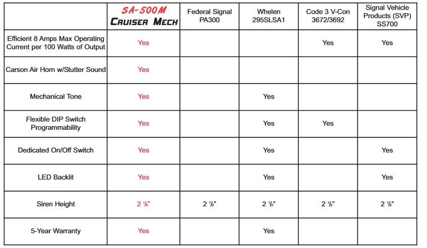 sa-500mech-compare.jpg