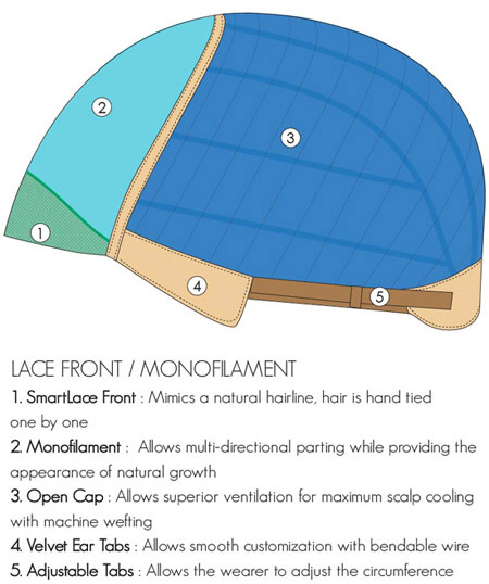 Lace Front Monofilament Cap Construction