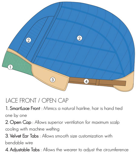 Lace Front Open Cap Construction