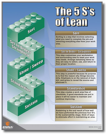 5s S Of Lean Poster 5s Custom Signs And Posters Call