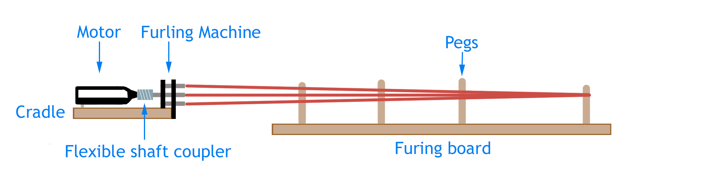 furling-machine-cradle.jpg